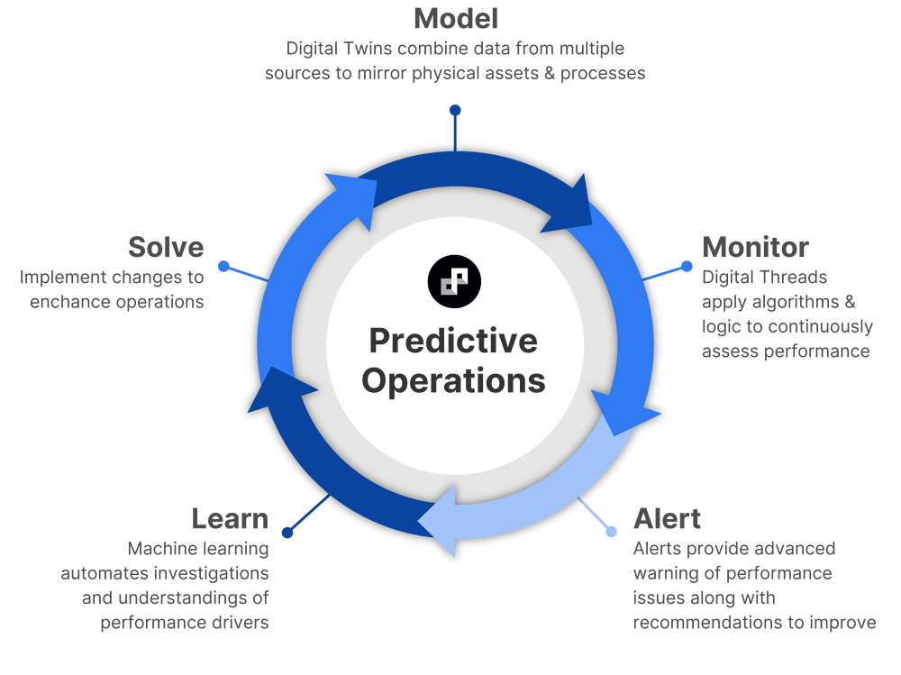 Our cyclical predictive approach allows you to model with Digital Twins, monitor with Digital Threads, be alerted on performance issues and anomalies, learn what drives improved performance, and solve operational and maintenance issues with insights that empower a proactive approach.
