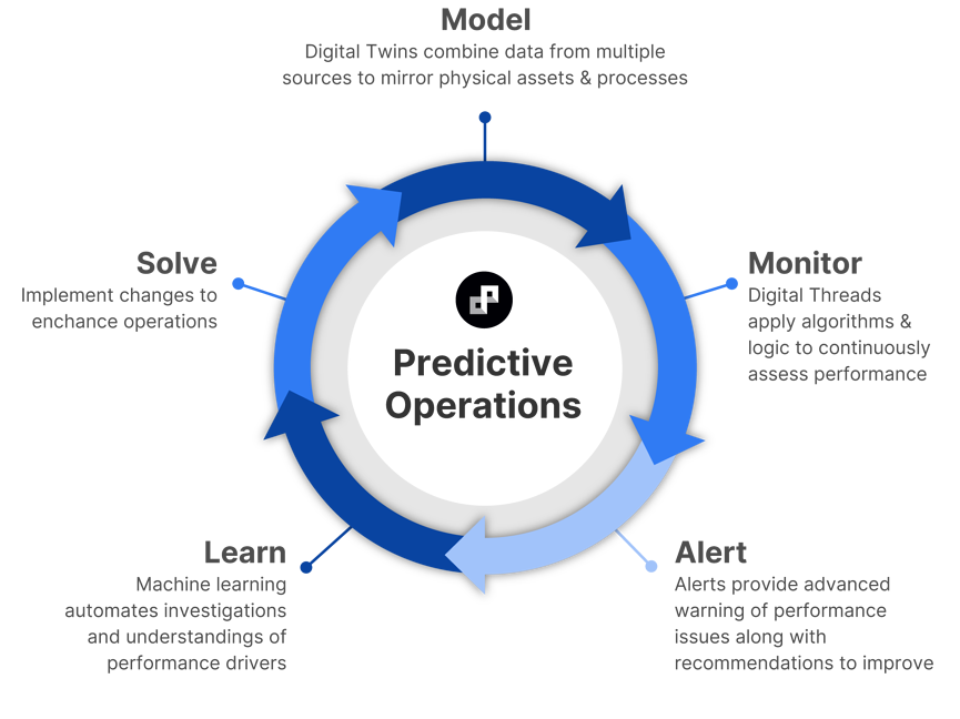 Our cyclical predictive approach allows you to model with Digital Twins, monitor with Digital Threads, be alerted on performance issues and anomalies within your lines, learn what drives improved performance, and solve operational and maintenance issues with insights that empower a proactive approach.