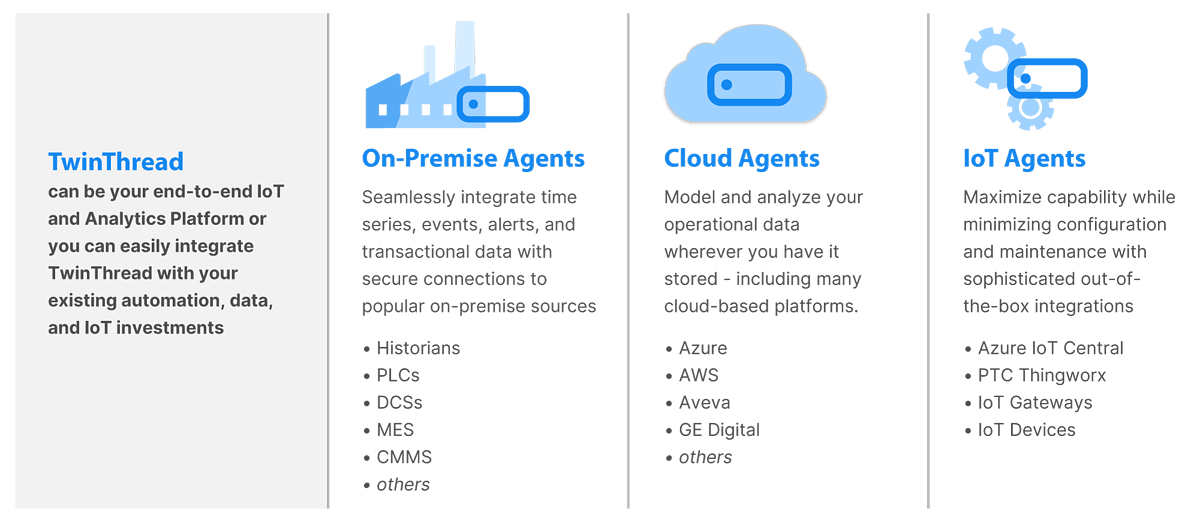 No matter how you gather your plant data - whether it be via On-Premise Agents, Clouds Agents, or IoT Agents - TwinThread is your end-to-end IoT and Analytics Platform.