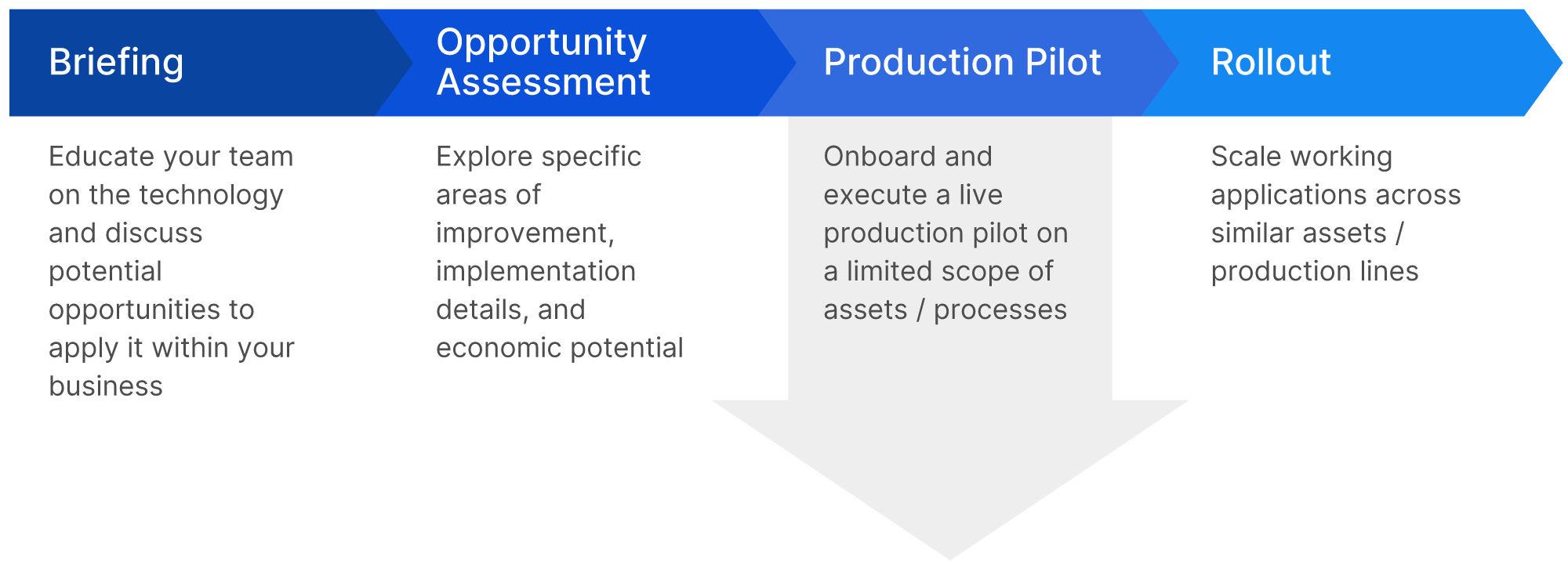 TwinThread's implementation journey is a strategic process that we have refined over the years. It involves Briefing your team on the capabilities of the technology, Assessing the Opportunities for increased efficiency and improved performance, conducting a Production Pilot of a limited and fixed scope to prove value, and executing a full Rollout to scale that value across similar assets / production lines.