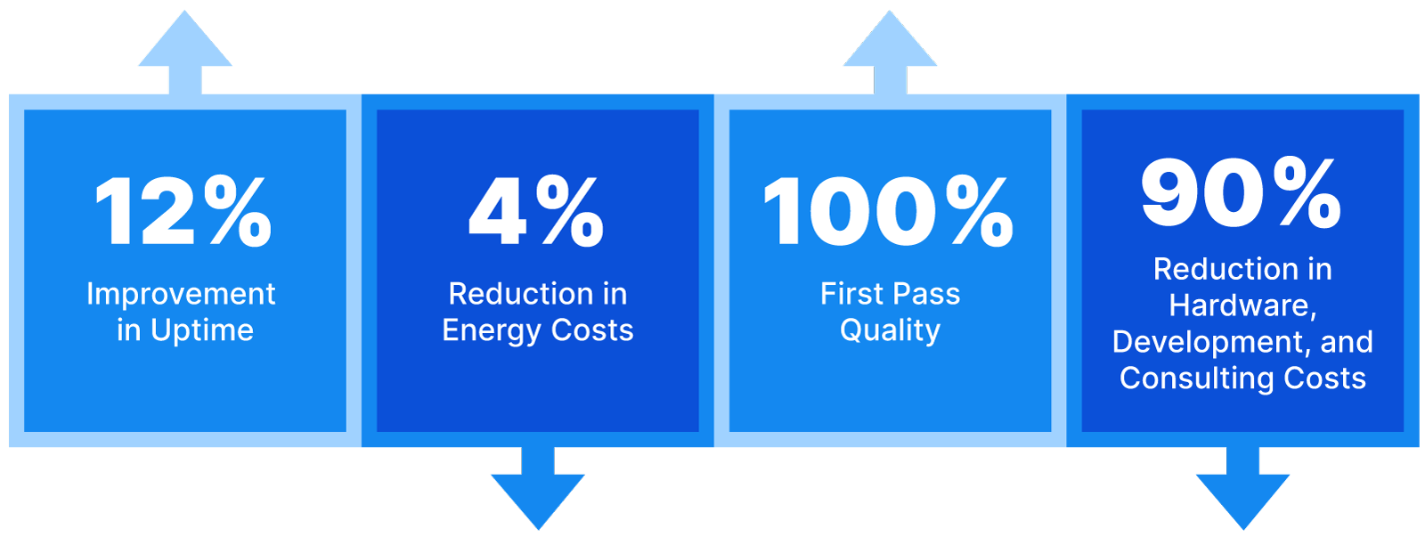 Our predictive technology produces the results you're looking to achieve, whether it's improved uptime, reduced energy costs, enhanced first pass quality, reduced consulting costs, and many more impactful KPIs.