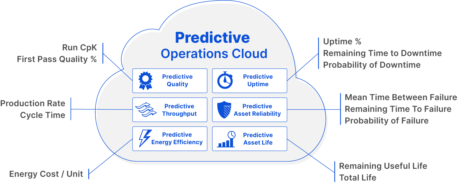 Our Predictive Operations Cloud consists of Predictive Quality, Predictive Uptime, Predictive Throughput, Predictive Asset Reliability, Predictive Energy Efficiency, and Predictive Asset Life. With these predictive applications, you can solve for a variety of equipment-based metrics.