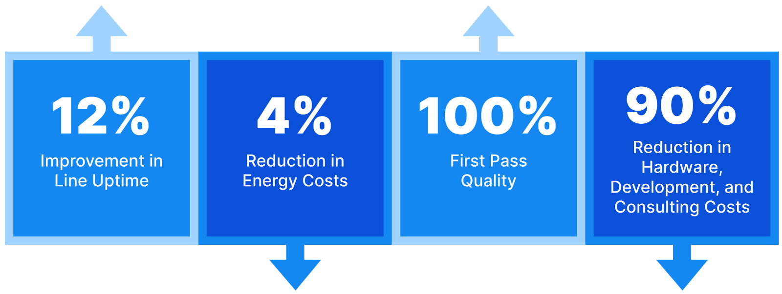 Our predictive technology produces the results you're looking to achieve, whether it's improved line uptime, reduced energy usage, enhanced quality, reduced hardware costs, and many more impactful factory KPIs.