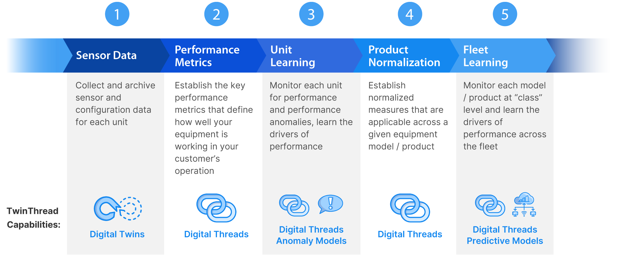 TwinThread gives you visibility into your sensor data, performance metrics, anomalies, normalized measures, and drivers of value - ensuring you are able to quickly learn and apply the actions that produce results.